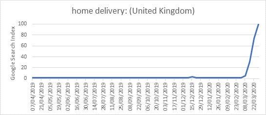 graph showing users searching for home delivery