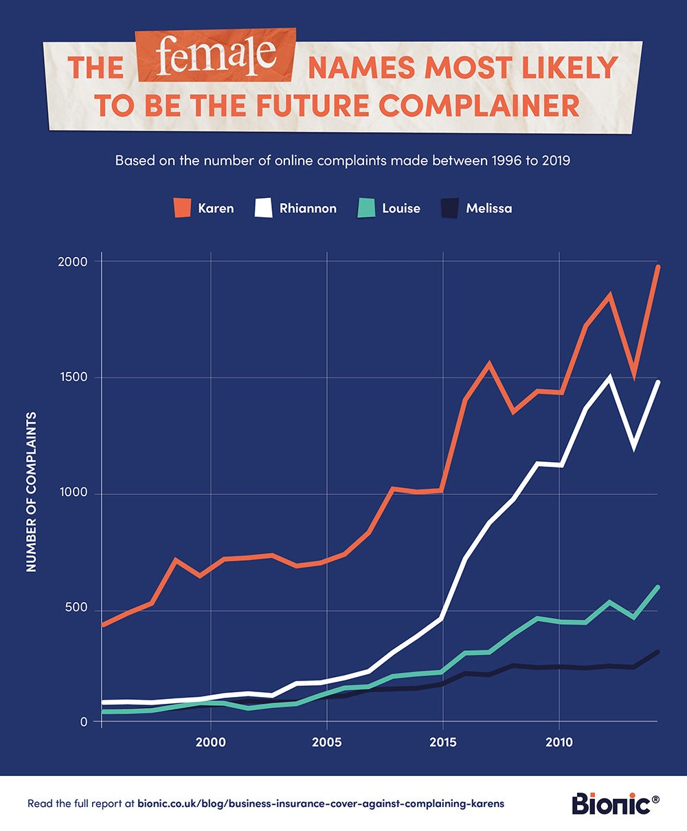 Graph showing the female names most likely to complain in the future