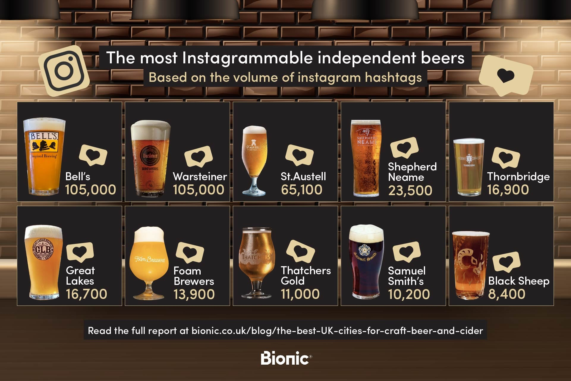 Table showing the UK's 10 most photographed pints of beer and cider