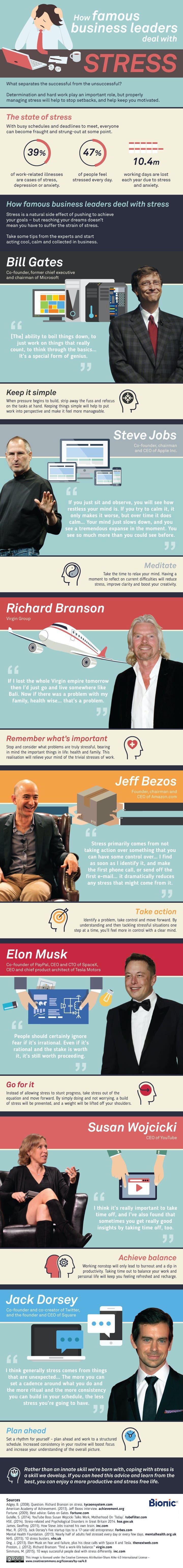 Infographic showing famous business leaders and their tips for dealing with stress