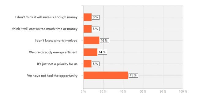 Orange bar graph showing results of Bionic survey