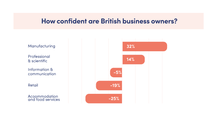 Graph showing the confidence of small business owners in Britain