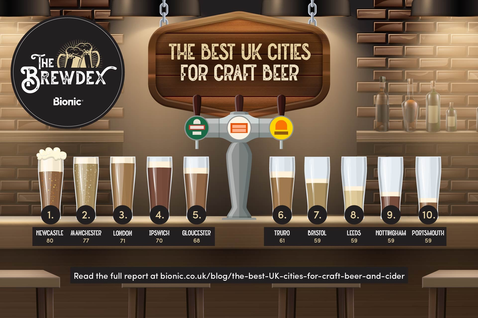 A bar top with ten pints of beer, each representing the best UK cities for craft beer