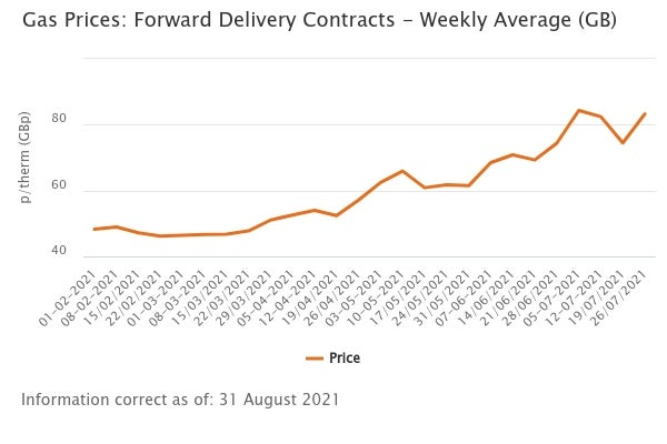 Ofgem graph showing how gas prices have steadily increased each month throughout 2021.