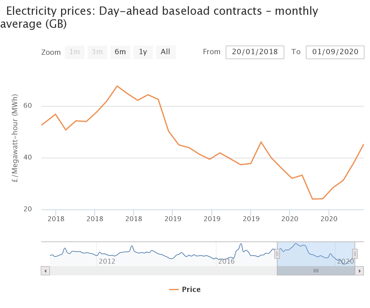 Ofgem chart showing rising and falling costs of wholesale energy prices