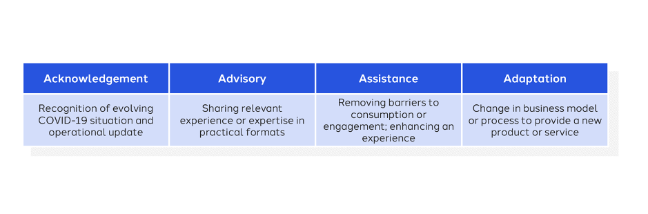 Figure 2: Actionable steps for brands to consider when faced with COVID-19