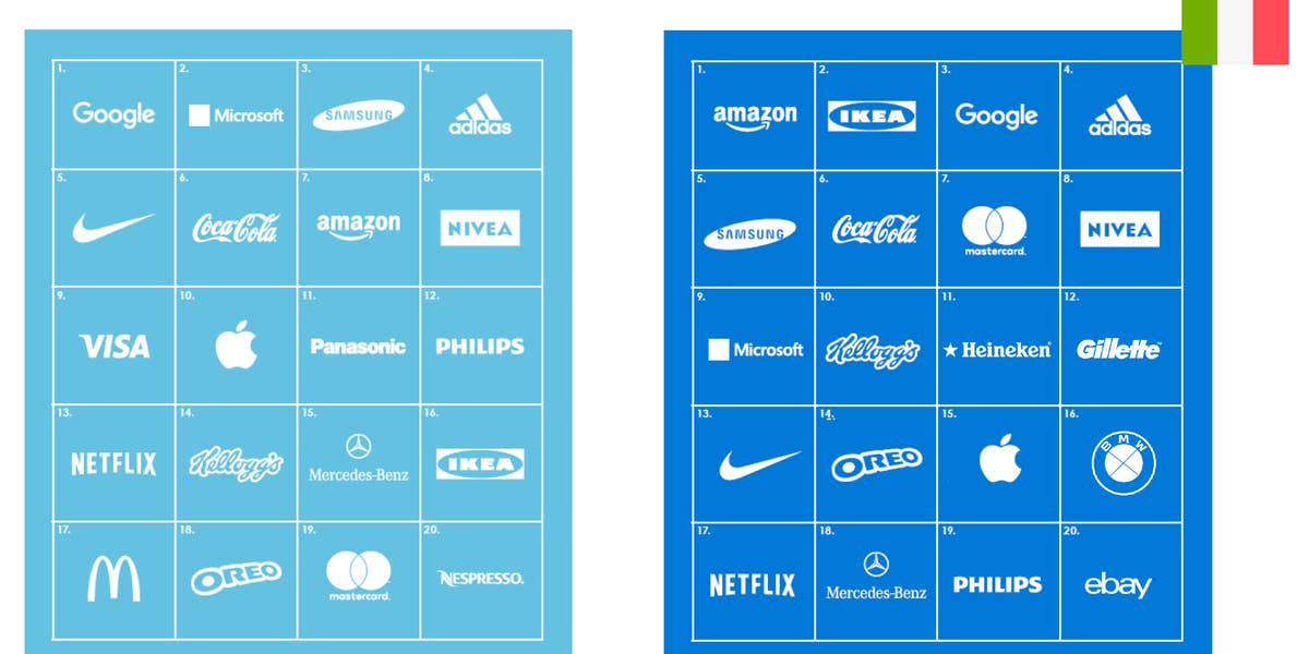 Carat Brand EQ: la classifica globale e quella italiana