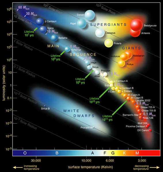 Hertzsprung-Russel Diagram identifying many well known stars in the Milky Way galaxy.