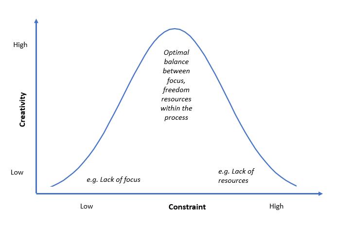 Yerkes Dodson u-shaped curve b) - creative constraint