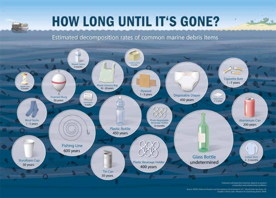 How long until it's gone? Decomposition rates for common marine debris