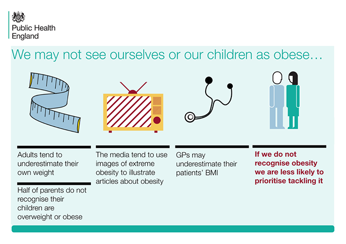 A diagram that illustrates the different reasons, and ways, people incorrectly perceive their weight or that of their children.