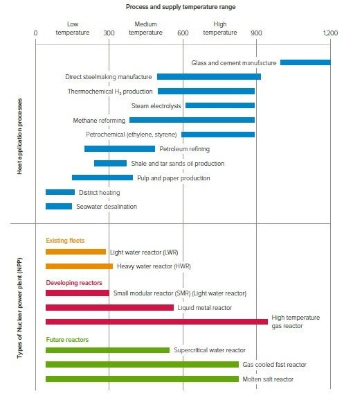 A chart that aims to show the temperature range of different types of energy production