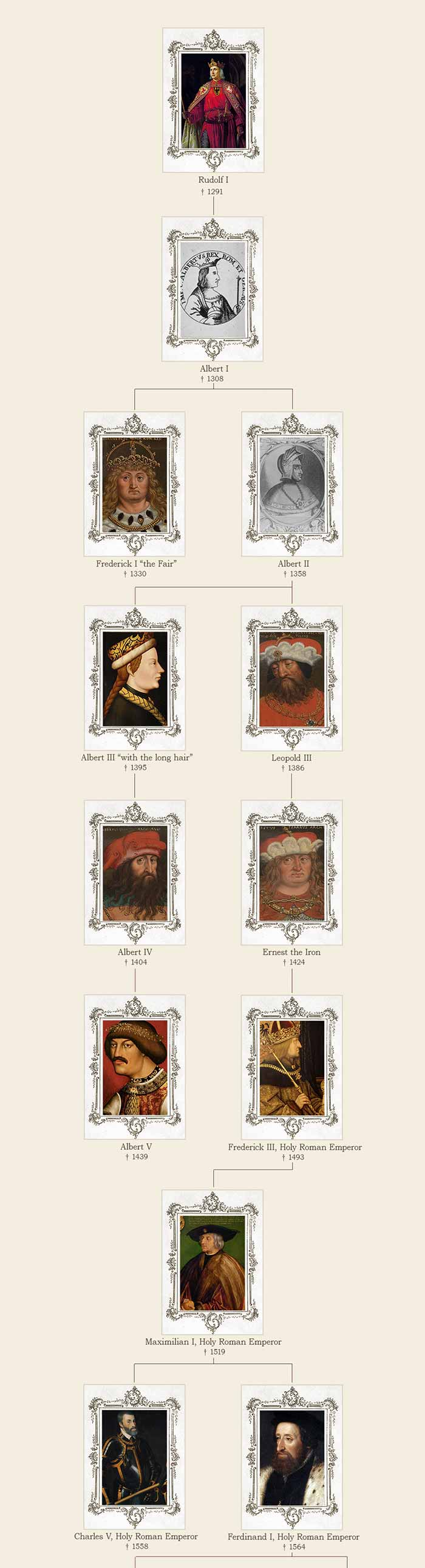 A picture of the family connections of the Habsburg dynasty