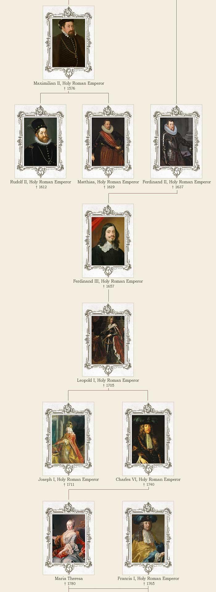 The Habsburg family tree