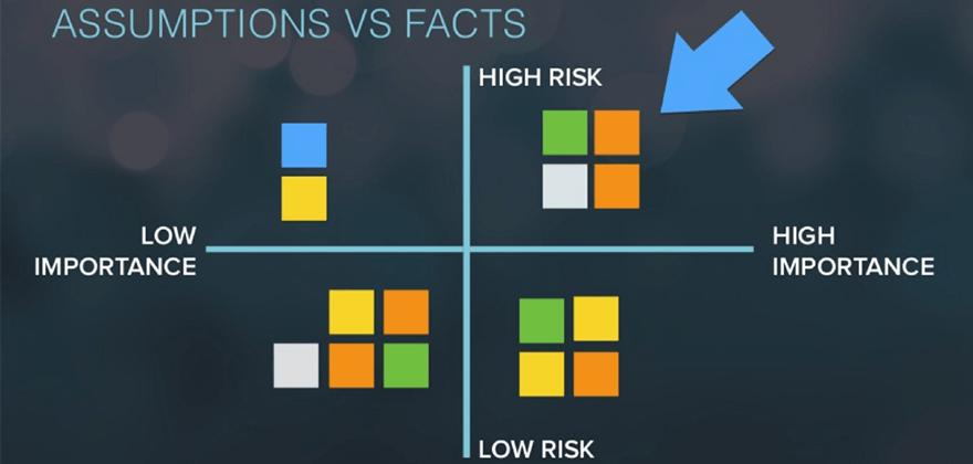 Většinou pro vás budou nejdůležitější předpoklady, které mají vysoké riziko nebo důležitost.