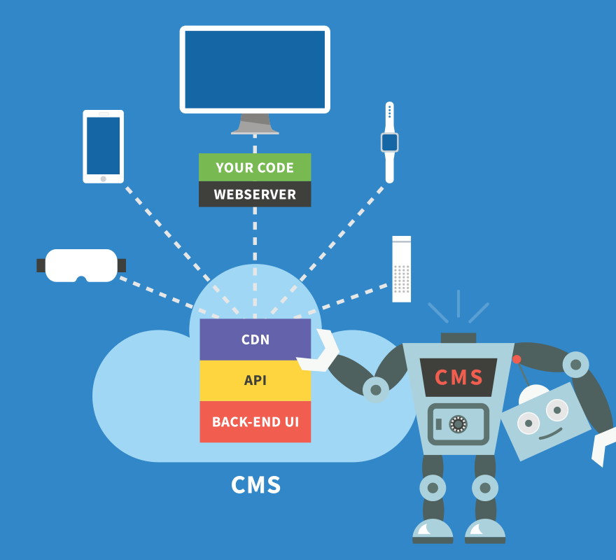 Cloud-first headless CMS kombinuje prvky cloud-first CMS a headless CMS.