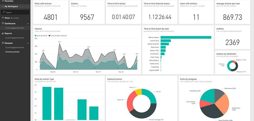 Vizualizace a reporty vytváříme pomocí Power BI.