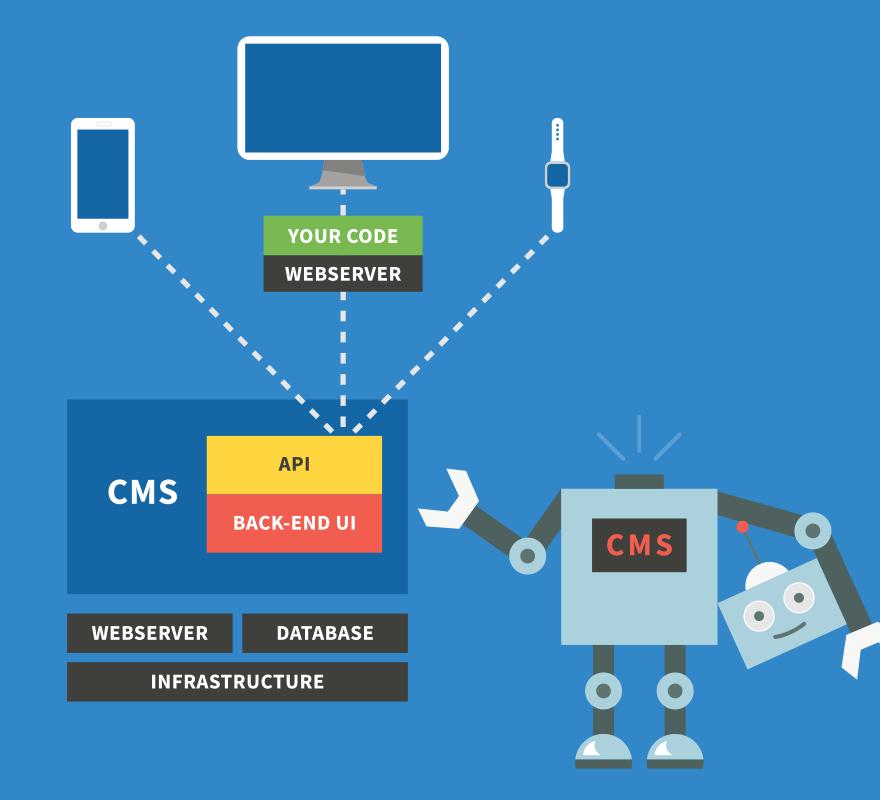 """Headless CMS neobsahuje """"hlavu"""", tedy jádro, které vykresluje webovou stránku jako klasické CMS. Místo toho se soustředí jen na tvorbu obsahu, který pak distribuuje pomocí API."""