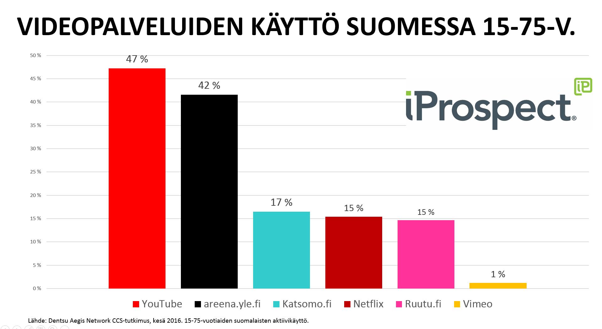 Eri videopalvelut suomessa