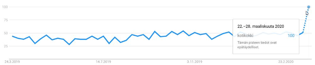 """Googlehaut hakusanalla """"kotikokki"""" viimeisen 12kk kuukauden aikana. Indeksiluku. Kuluvan viikon tiedot perustuvat arvioon"""