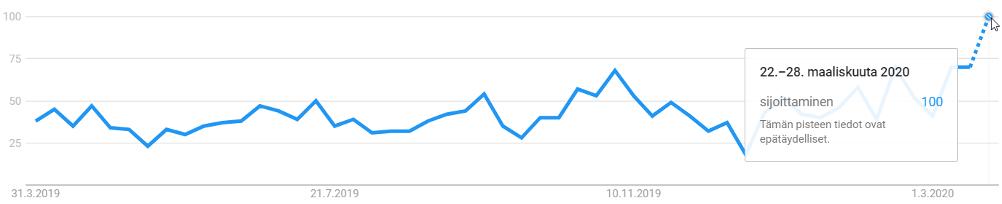 """Googlehaut sanalla """"sijoittaminen"""" viimeisen 12kk kuukauden aikana. Indeksiluku. Kuluvan viikon tiedot perustuvat arvioon"""