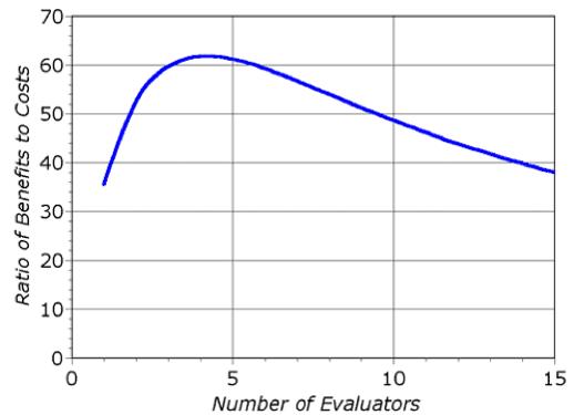 Asiantuntijamäärä vs. saatu hyöty ja kustannukset