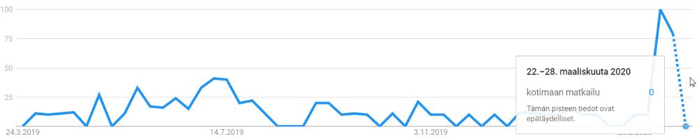 """Googlehaut hakulauseella """"kotimaan matkailu"""" viimeisen 12kk kuukauden aikana. Indeksiluku. Kuluvan viikon tiedot perustuvat arvioon"""
