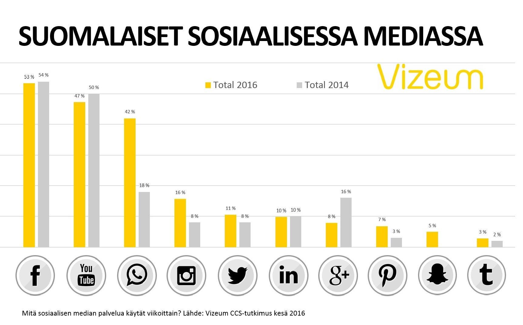 Suomalaiset sosiaalisessa mediassa