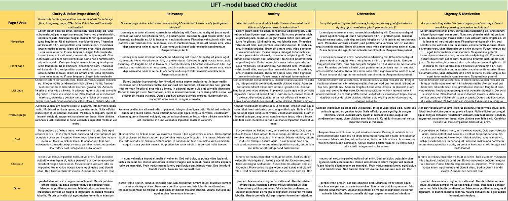 Esimerkki konversio-optimoinissa käytetystä LIFT -malliin pohjautuvasta tarkastuslistasta