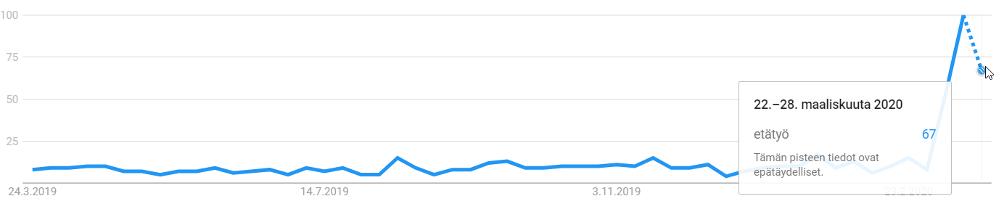 """Googlehaut sanalla """"etätyö"""" viimeisen 12kk kuukauden aikana. Indeksiluku. Kuluvan viikon tiedot perustuvat arvioon"""
