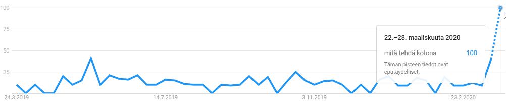 """Googlehaut hakulausekkeella """"mitä tehdä kotona"""" viimeisen 12kk kuukauden aikana. Indeksiluku. Kuluvan viikon tiedot perustuvat arvioon"""