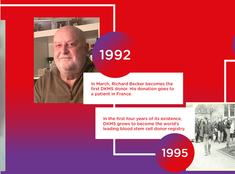 In 1992, Richard Becker became the first DKMS Donor. In 1995, DKMS became the worlds leading blood stem cell donor registry.