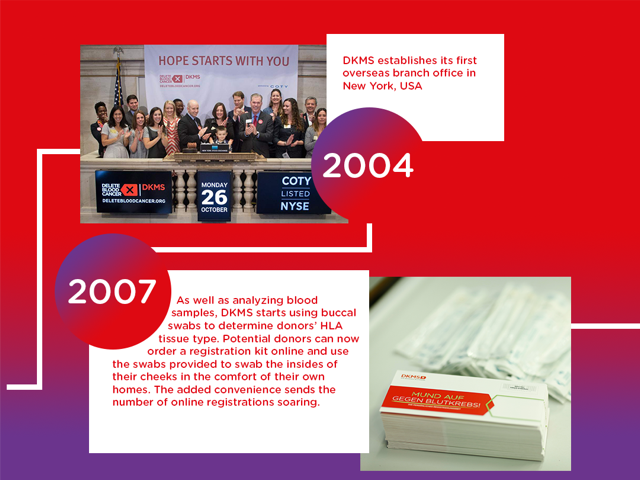 In 2004, DKMS established its first overseas branch in the US. In 2007, DKMS began testing donors for their HLA tissue type and distributing kits online.