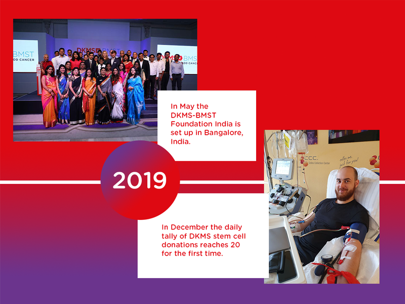 In 2019, DKMS opened an office in India. The daily tally of stem cell donations reached 20 for the first time.