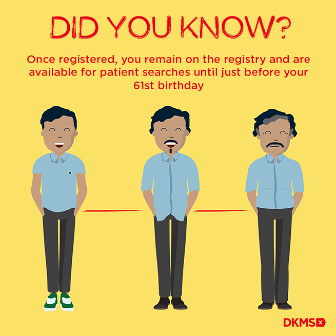 """Graphic with a yellow background with text reading """"Did you know? Once registered, you remain on the registry and are available for patient searches until just before your 61st birthday"""""""