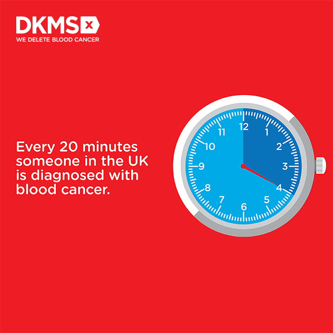 """Stop watch highlighting twenty minutes on a red background with the text """"Every 20 minutes someone in the UK is diagnosed with blood cancer."""""""