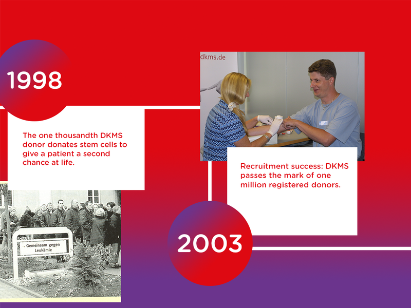 In 1998 DKMS completed their 1,000th donation. In 2003, DKMS passed the 1 million registered donors mark