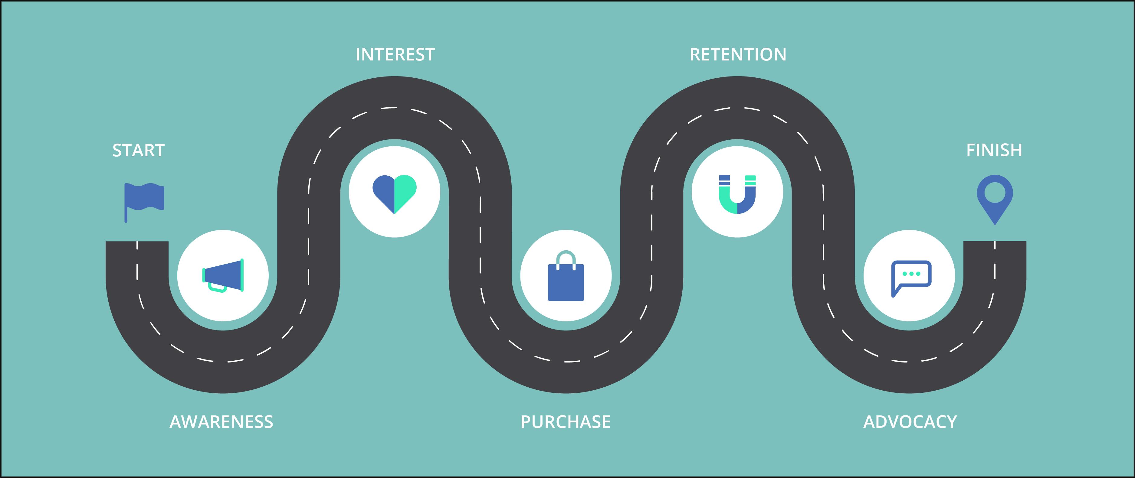 customer journey B2B e-commerce academy