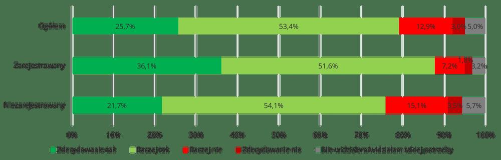 Podział respondentów ze względu na preferowane formy pomocy