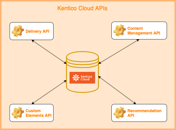 This is a diagram of the Kentico Cloud APIs