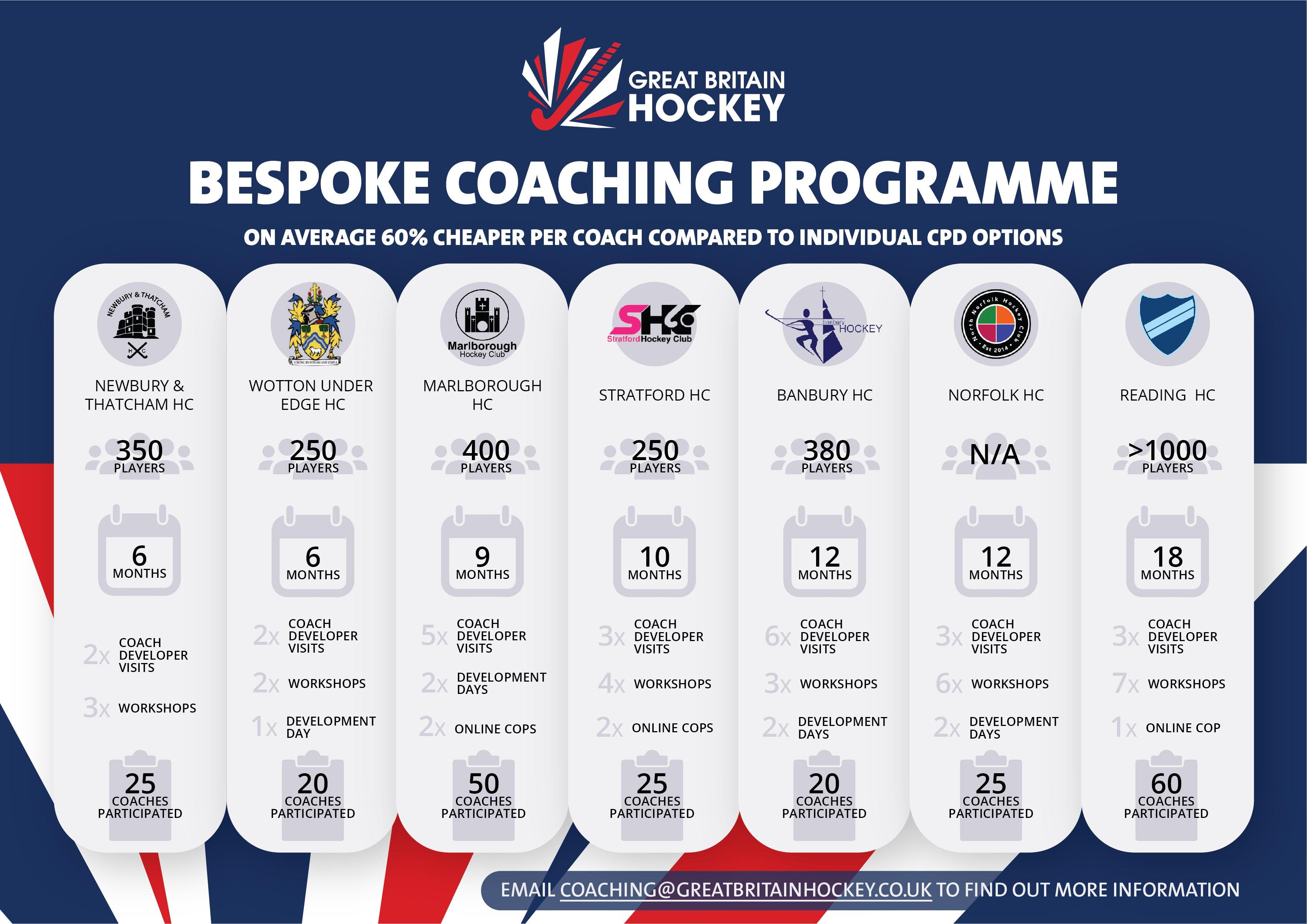 Great Britain Hockey Bespoke Coaching Programme Infographic