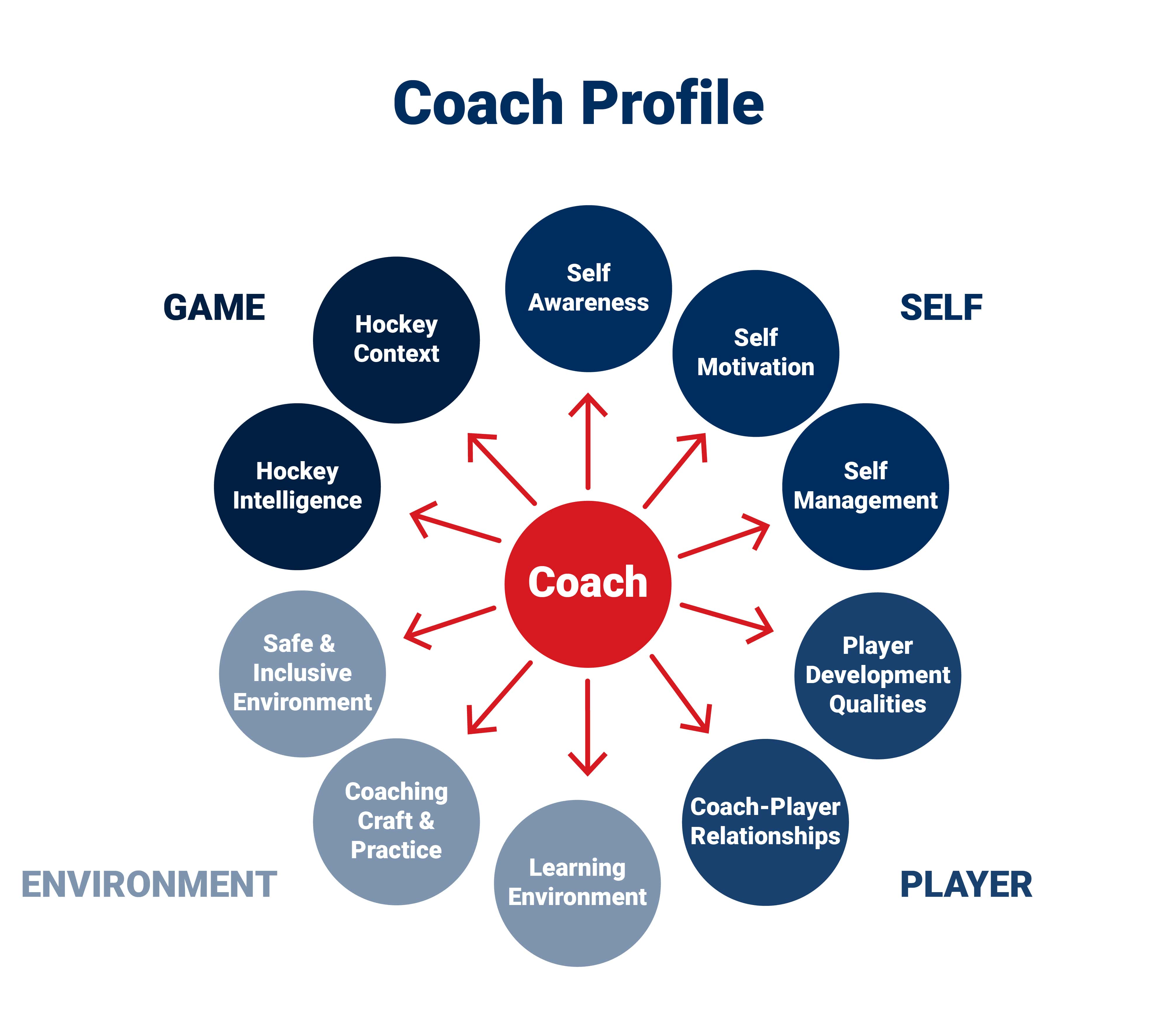 Hockey Coaches Profile - Coach, Self, Player, Environment and Game chart