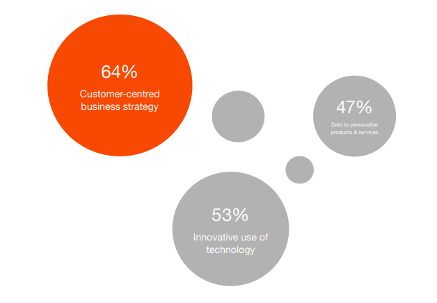 3 key ingredients for superior cx